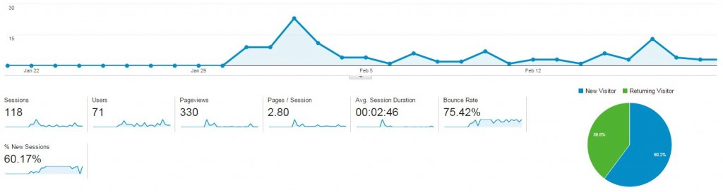 Setting up google analytics for measure my travel blogging