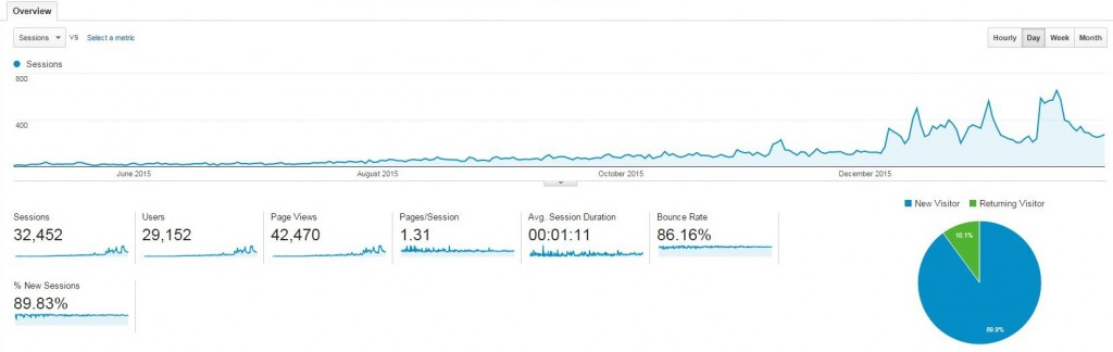 Google analytic stats after 1 year of travel blogging