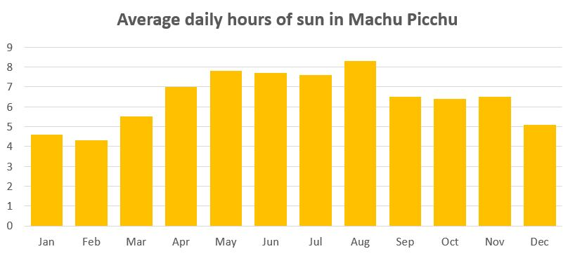 Machu Picchu weather: average daily hours of sunshin in Machu Picchu