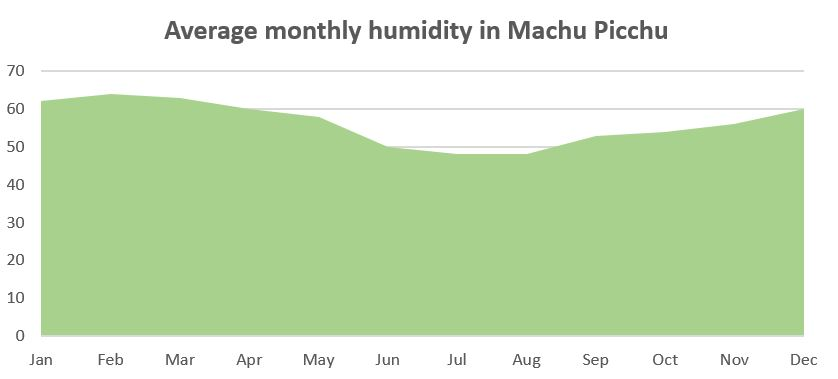 Machu Picchu weather: Average monthly humidity in Machu Picchu