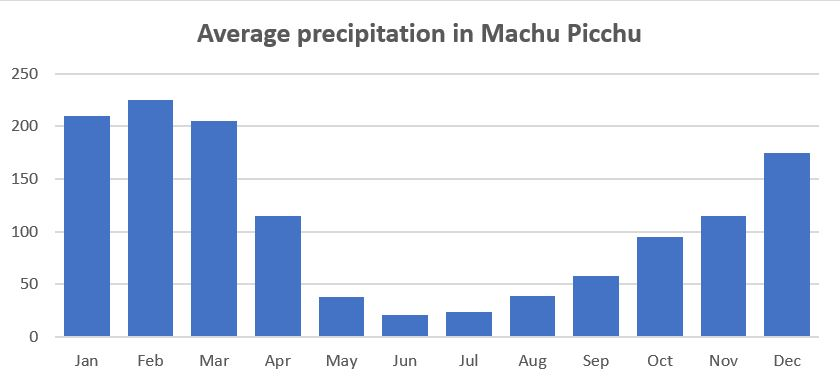 Machu Picchu weather: Average precipitation in Machu Picchu