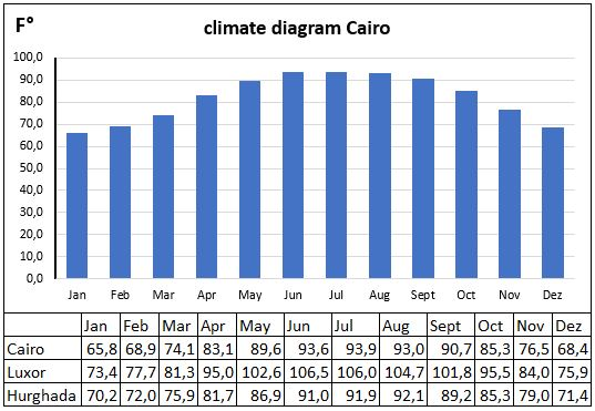 A detailed climate diagram for Egypt - avergage temperatures in Cairo, Luxor and Hurghada throughout the year