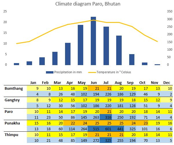 A climate diagram for Bhutan - seperates lines for Bumthang, Gangtey, Paro, Punakha, and the weather in Tihimpu, Bhutan