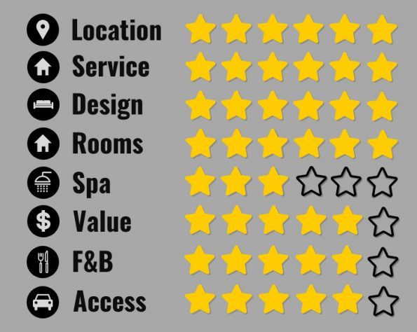 My Aman Venice review: Location 6 stars, Service 6 stars, Design 6 stars, Rooms 6 stars, spa 3 stars, value 5 stars, f&b 5 stars, access 5 stars.